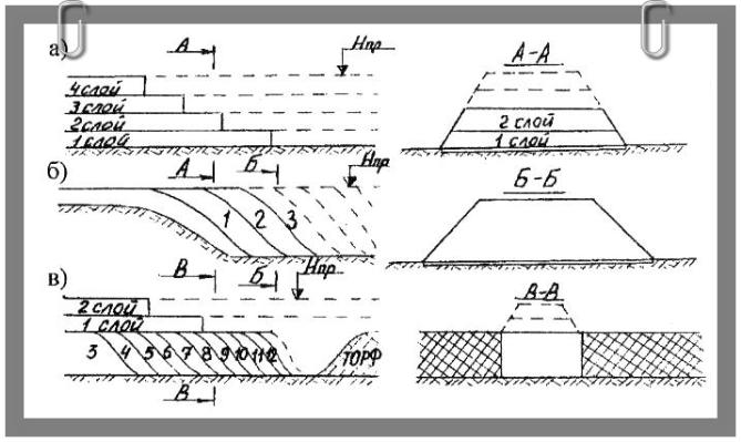 Обломочных грунтов и из песков гравелистых, крупных и средней крупности показан на рис 116, б полоса земли под насыпью является ее основанием